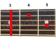 Аккорд Cm7 (Минорный септаккорд от ноты До)
